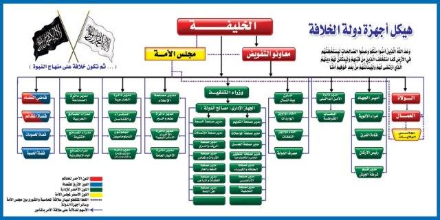 struktur versi arabic